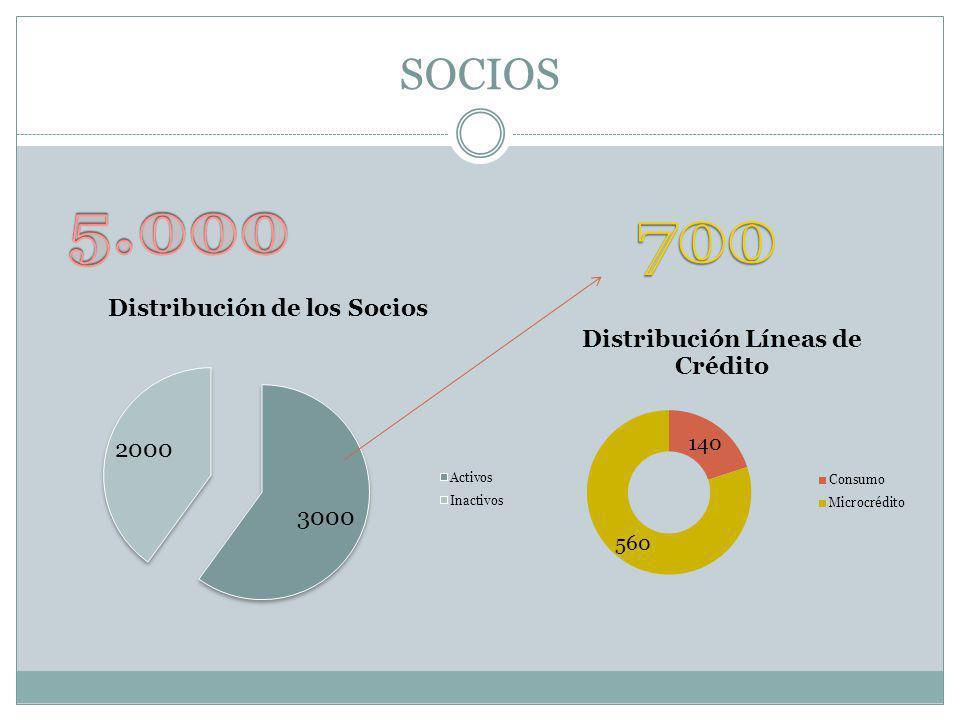 SOCIOS 5.000 700