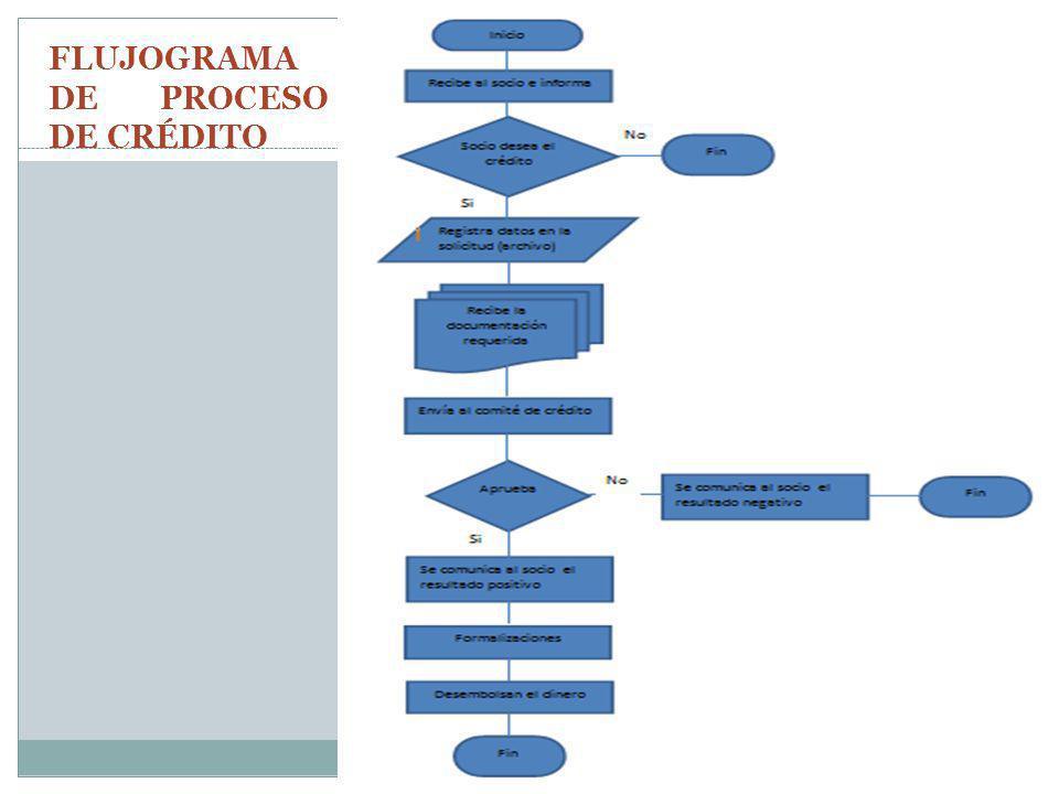 FLUJOGRAMA DE PROCESO DE CRÉDITO