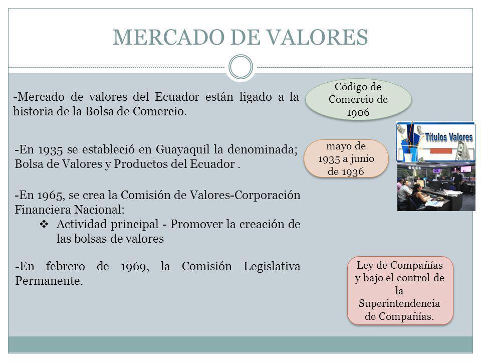 MERCADO DE VALORES Código de Comercio de 1906. -Mercado de valores del Ecuador están ligado a la historia de la Bolsa de Comercio.