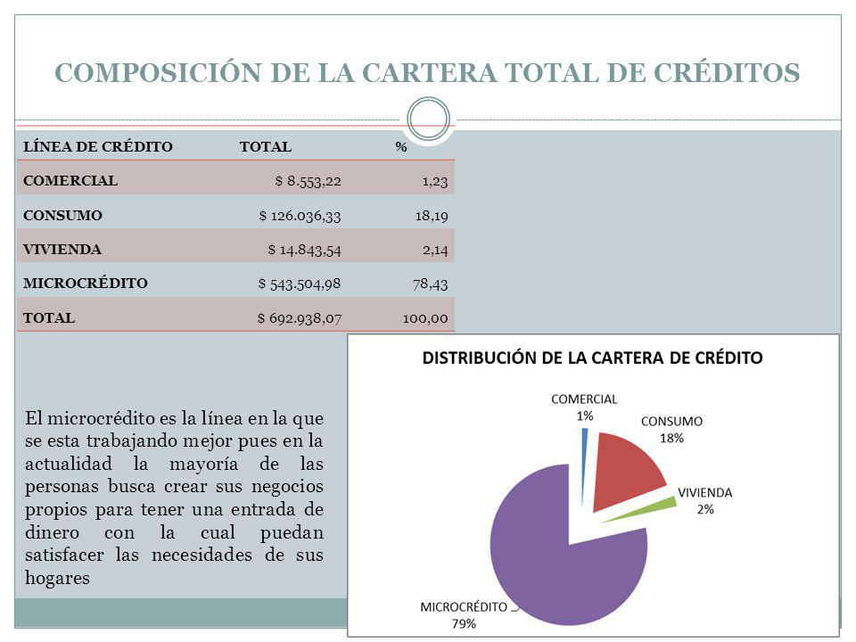 COMPOSICIÓN DE LA CARTERA TOTAL DE CRÉDITOS