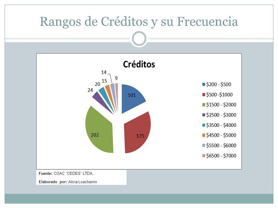 Rangos de Créditos y su Frecuencia