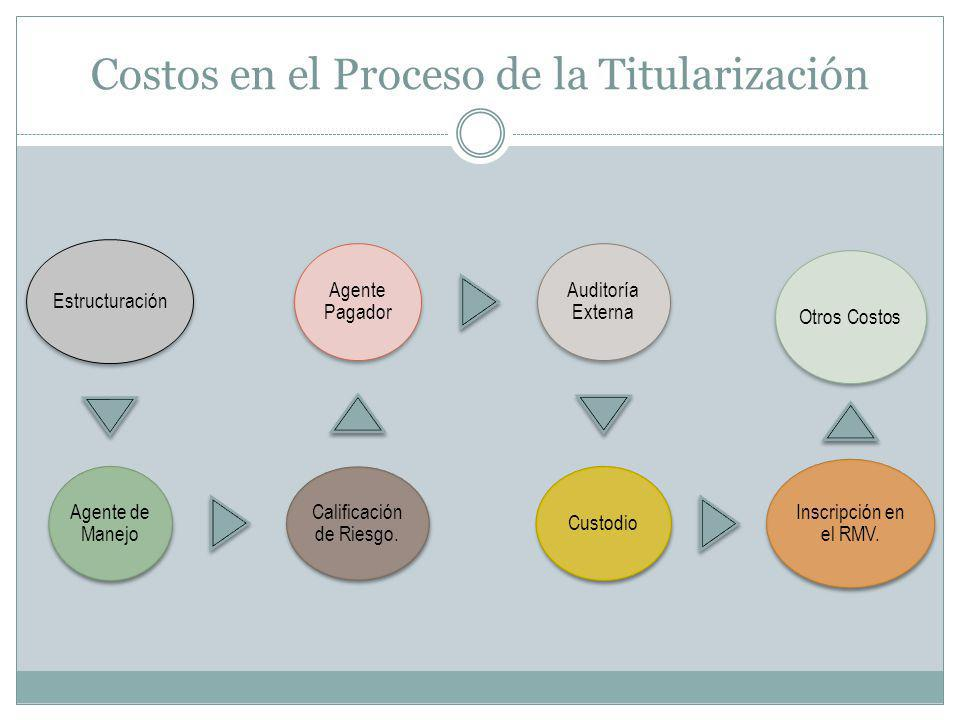 Costos en el Proceso de la Titularización