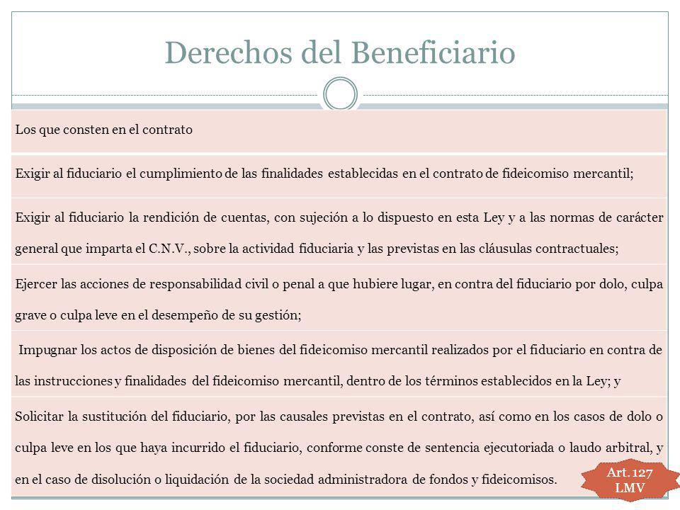 Derechos del Beneficiario