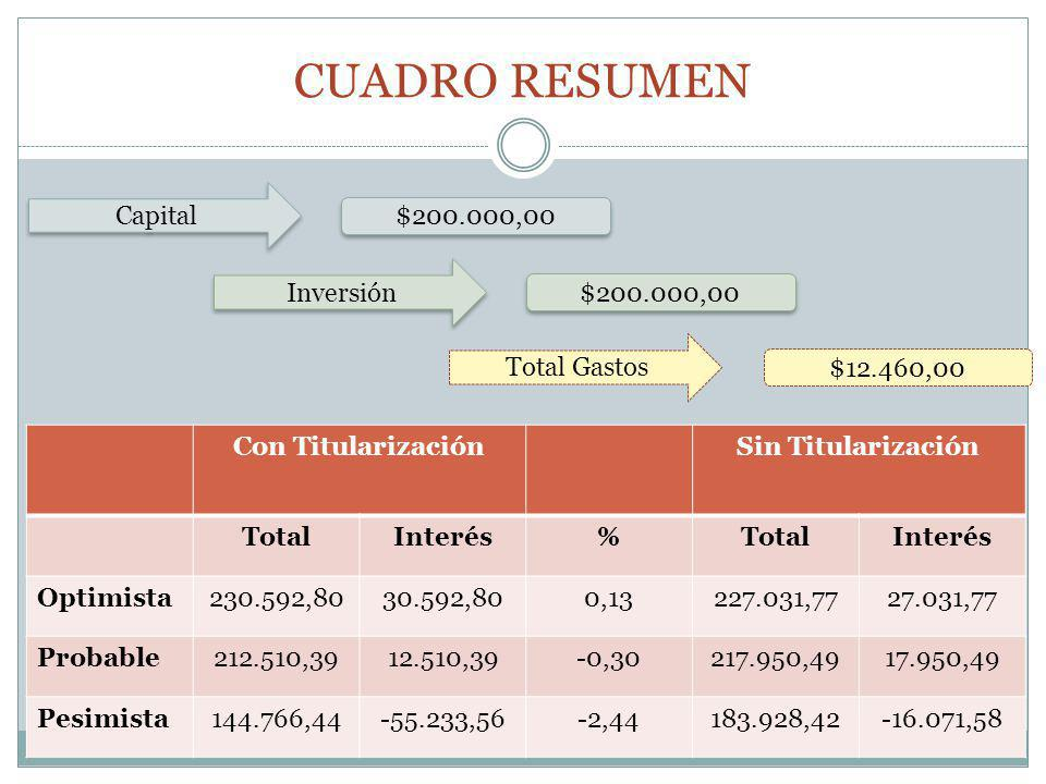 CUADRO RESUMEN Capital $200.000,00 Inversión $200.000,00 Total Gastos