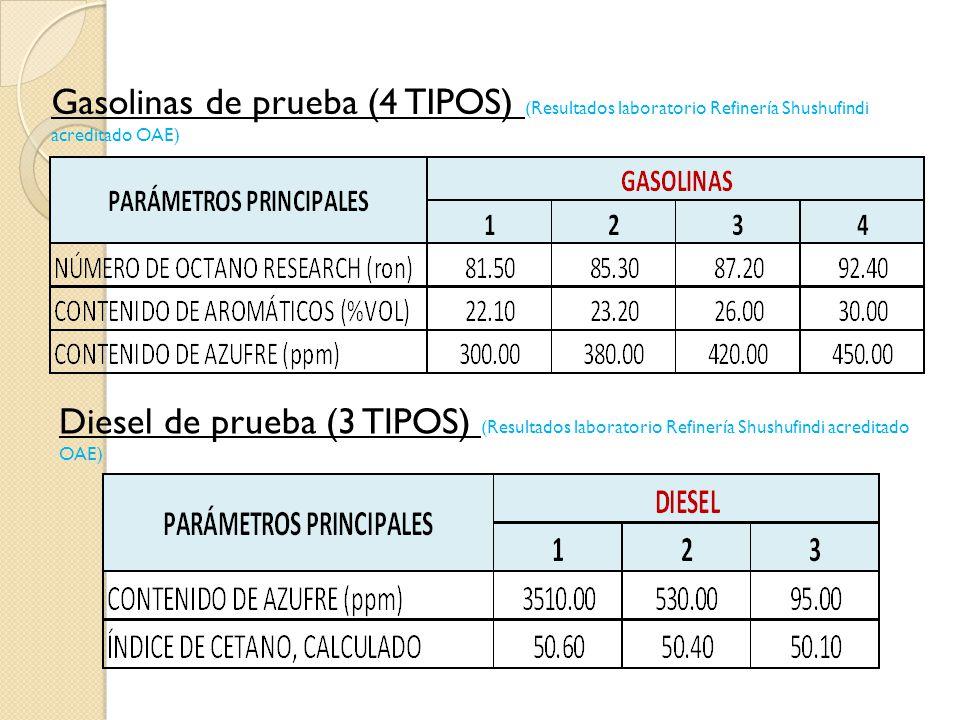 Gasolinas de prueba (4 TIPOS) (Resultados laboratorio Refinería Shushufindi acreditado OAE)