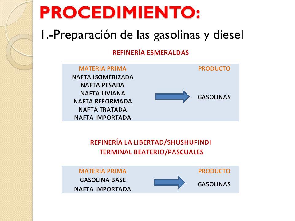 PROCEDIMIENTO: 1.-Preparación de las gasolinas y diesel
