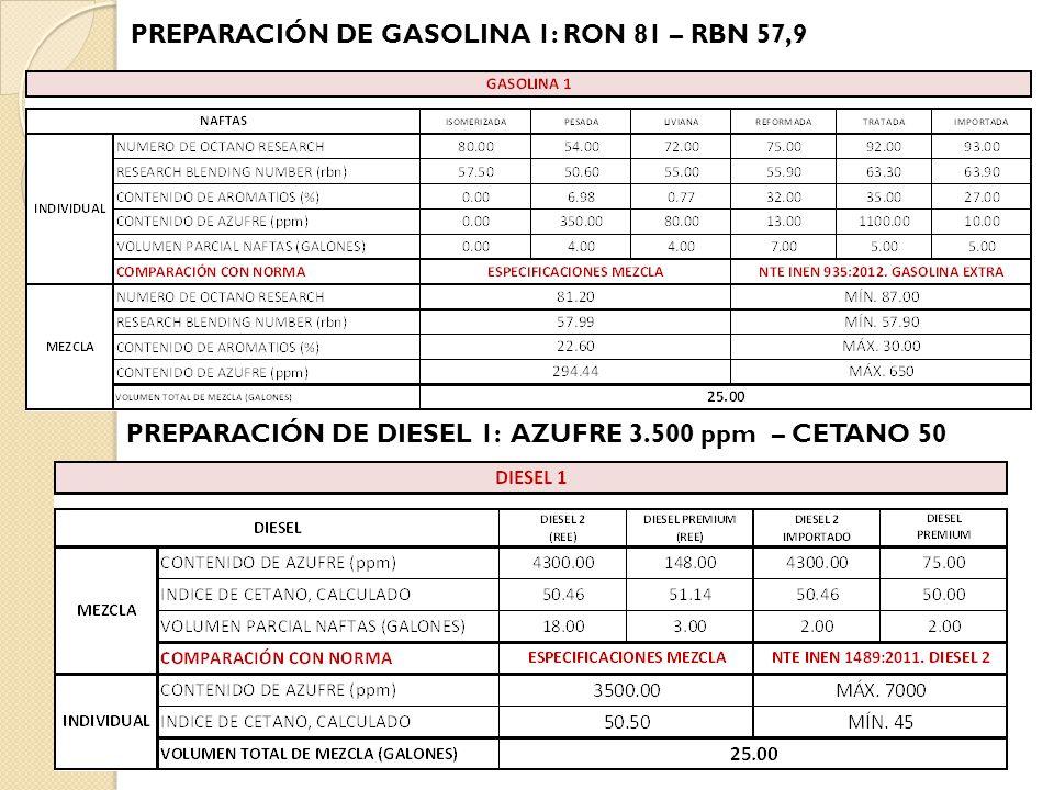 PREPARACIÓN DE GASOLINA 1: RON 81 – RBN 57,9