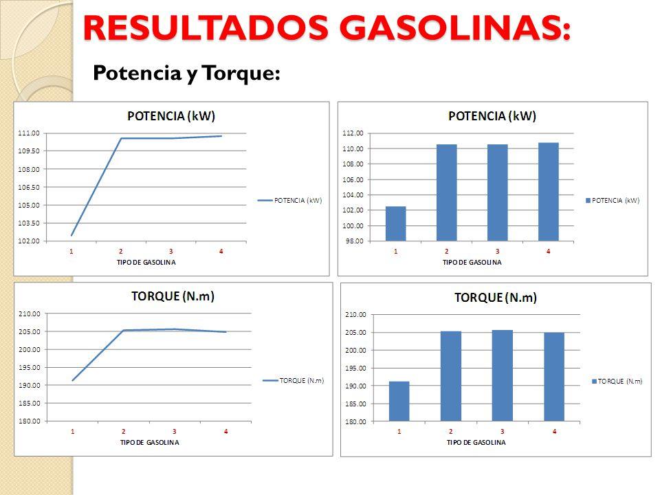 RESULTADOS GASOLINAS: