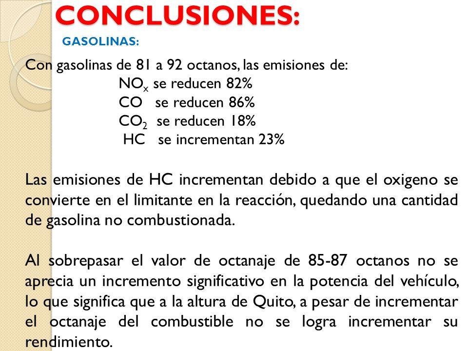 CONCLUSIONES: GASOLINAS: Con gasolinas de 81 a 92 octanos, las emisiones de: NOx se reducen 82% CO se reducen 86%