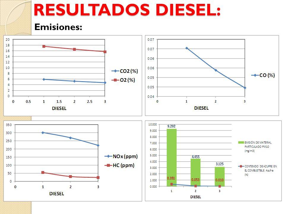RESULTADOS DIESEL: Emisiones: