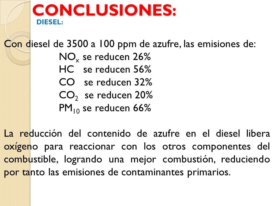 CONCLUSIONES: DIESEL: Con diesel de 3500 a 100 ppm de azufre, las emisiones de: NOx se reducen 26%