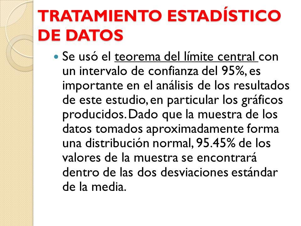 TRATAMIENTO ESTADÍSTICO DE DATOS