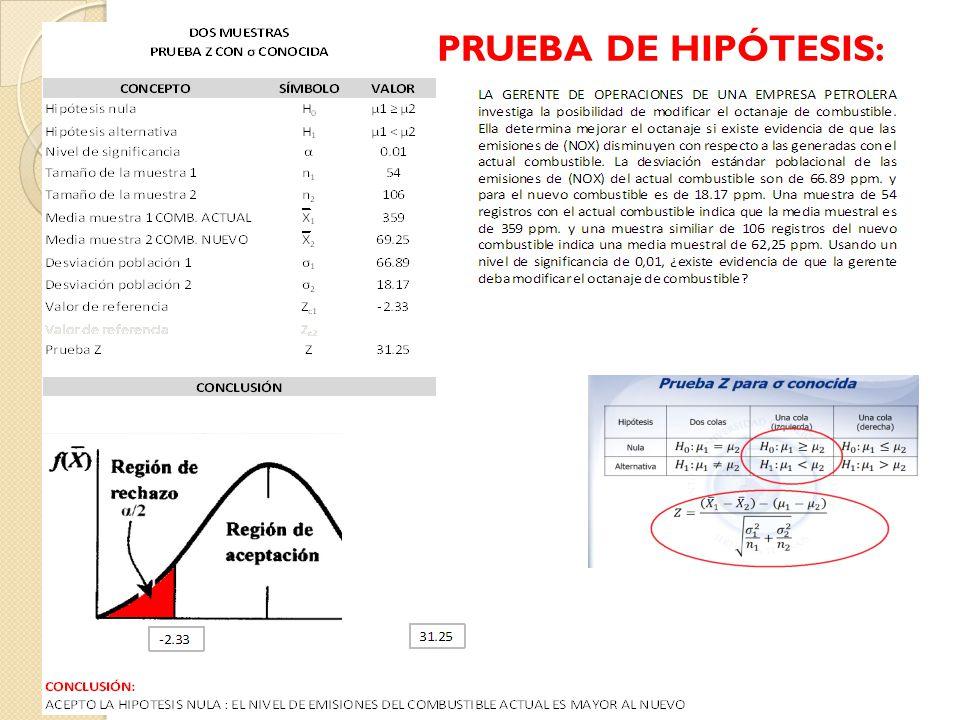 PRUEBA DE HIPÓTESIS: