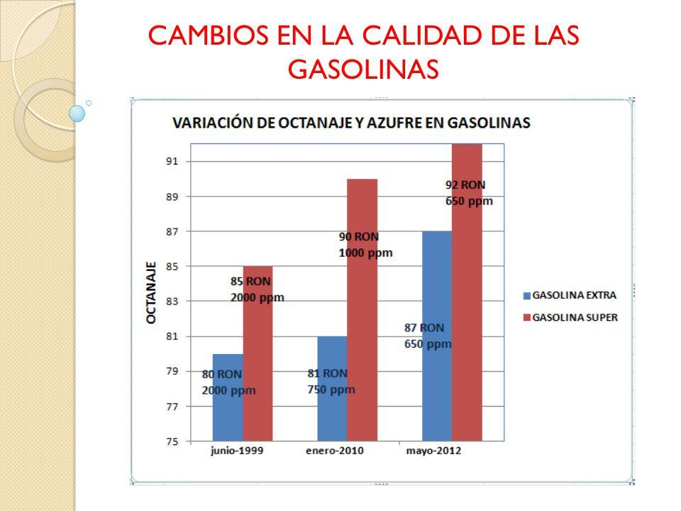 CAMBIOS EN LA CALIDAD DE LAS GASOLINAS