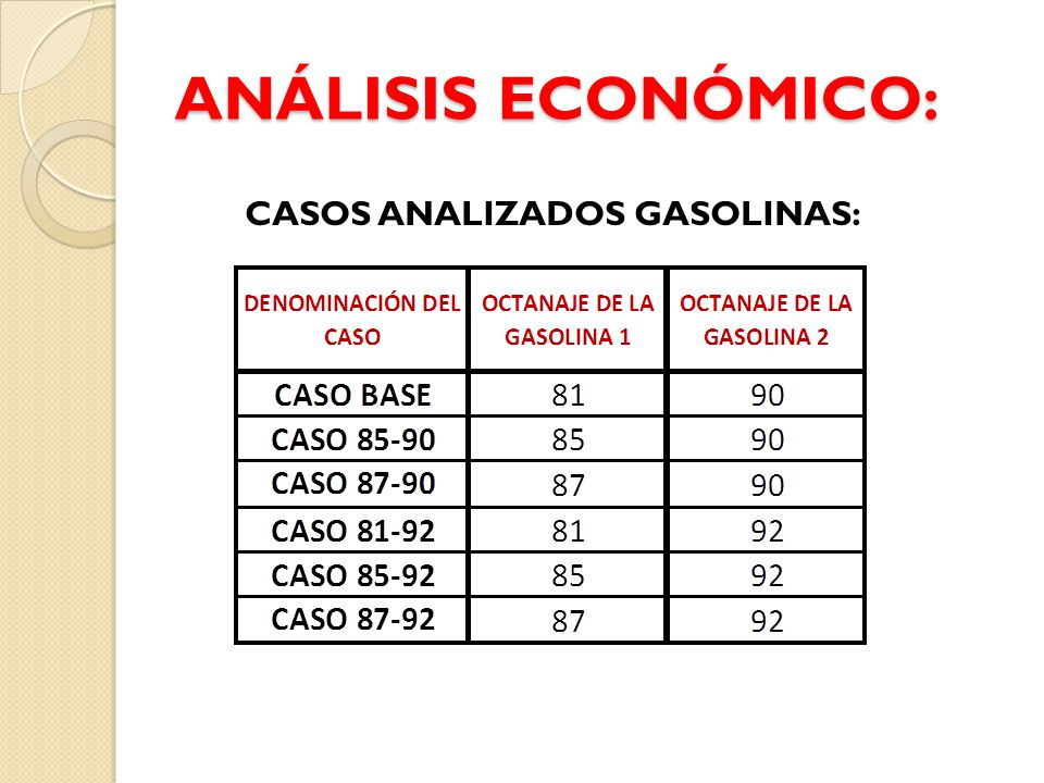 ANÁLISIS ECONÓMICO: CASOS ANALIZADOS GASOLINAS: