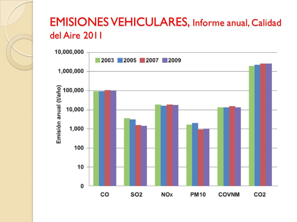 EMISIONES VEHICULARES, Informe anual, Calidad del Aire 2011