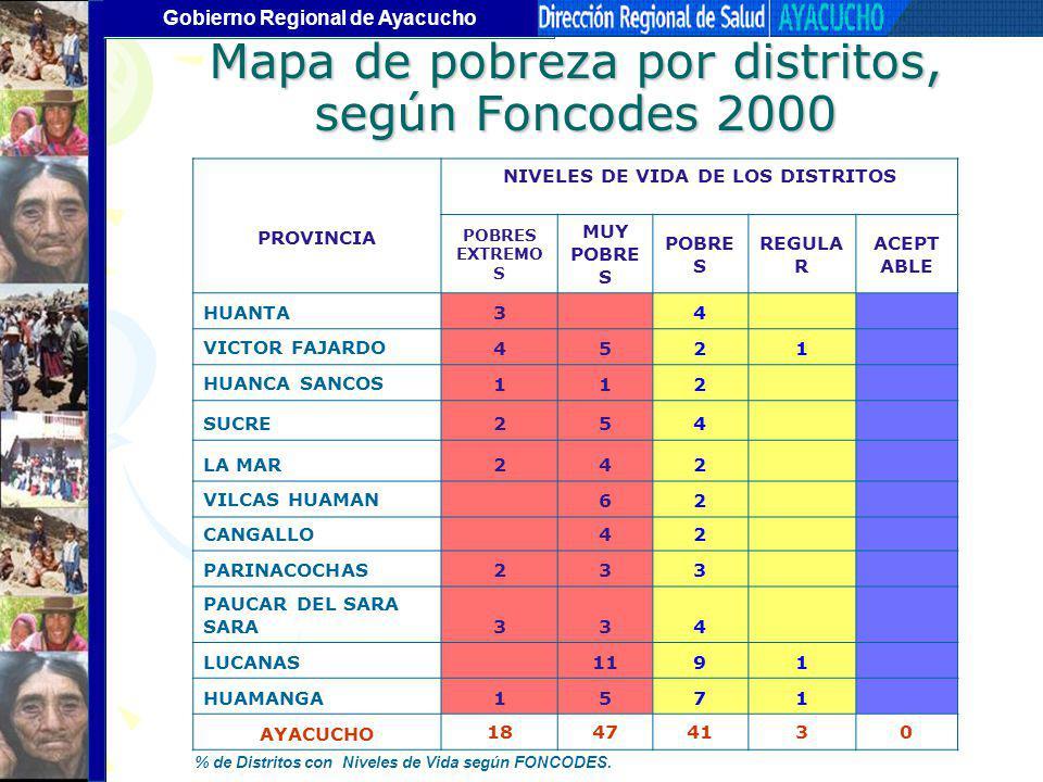 Mapa de pobreza por distritos, según Foncodes 2000
