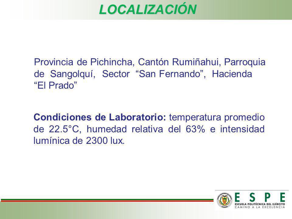 LOCALIZACIÓN Provincia de Pichincha, Cantón Rumiñahui, Parroquia de Sangolquí, Sector San Fernando , Hacienda El Prado