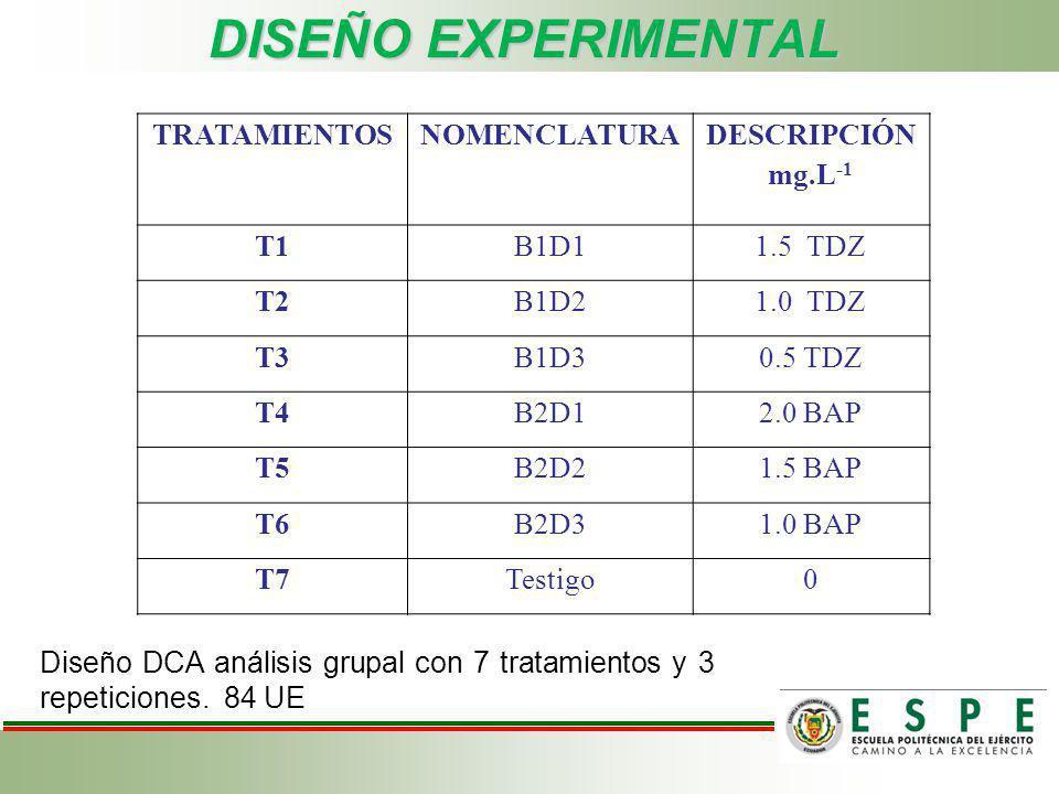 DISEÑO EXPERIMENTAL TRATAMIENTOS NOMENCLATURA DESCRIPCIÓN mg.L-1 T1