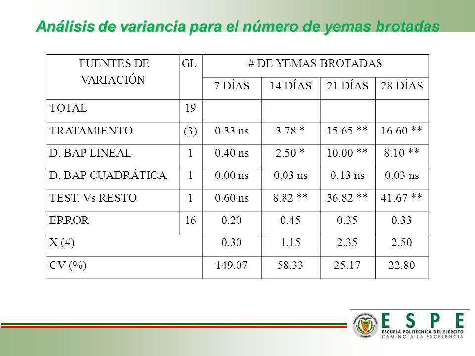 Análisis de variancia para el número de yemas brotadas
