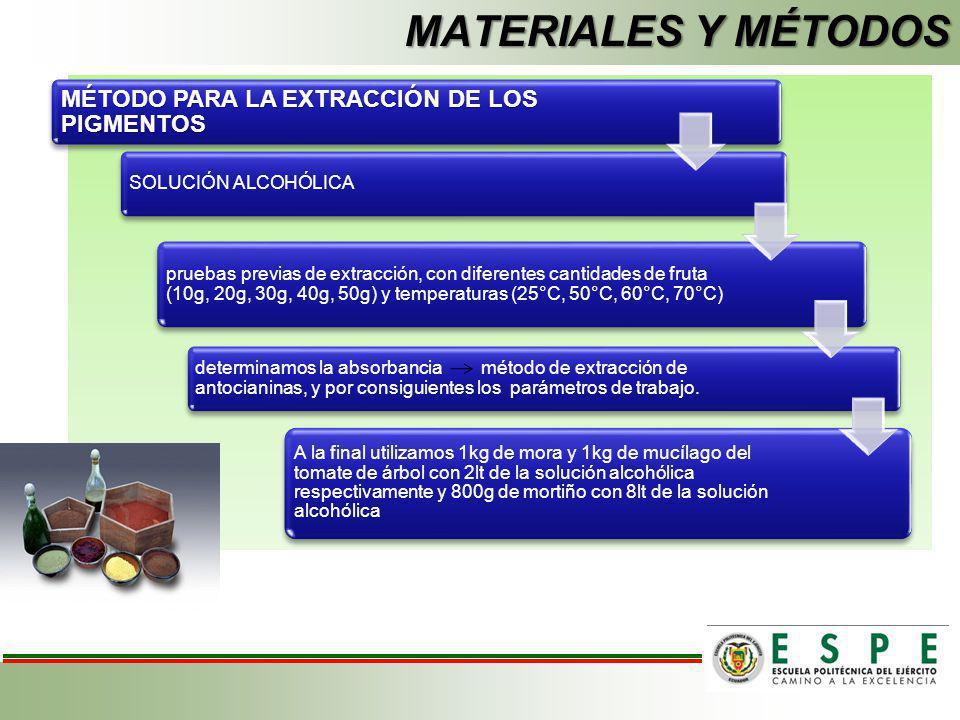 MATERIALES Y MÉTODOS MÉTODO PARA LA EXTRACCIÓN DE LOS PIGMENTOS
