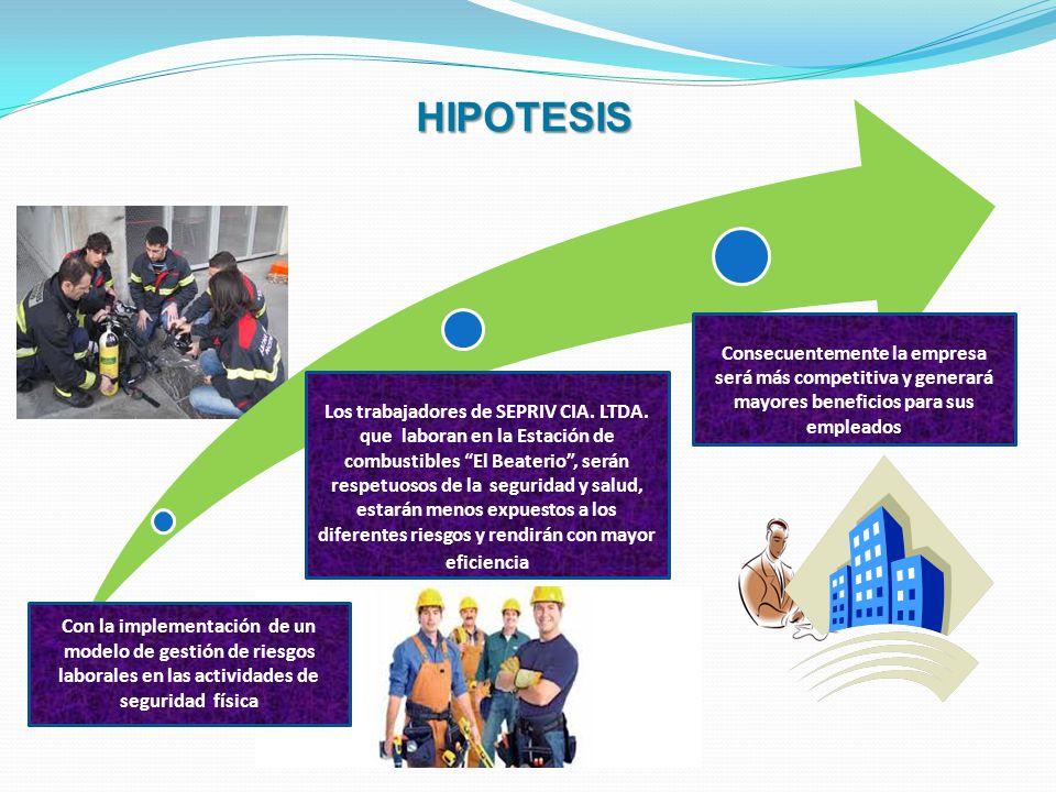 HIPOTESIS Consecuentemente la empresa será más competitiva y generará mayores beneficios para sus empleados.