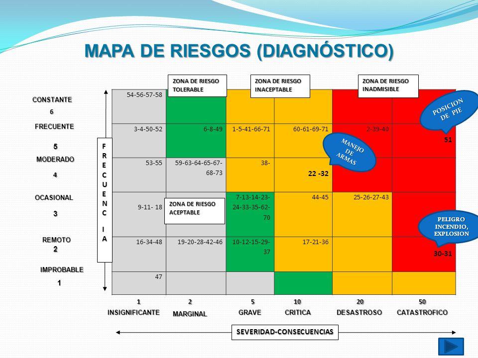MAPA DE RIESGOS (DIAGNÓSTICO)