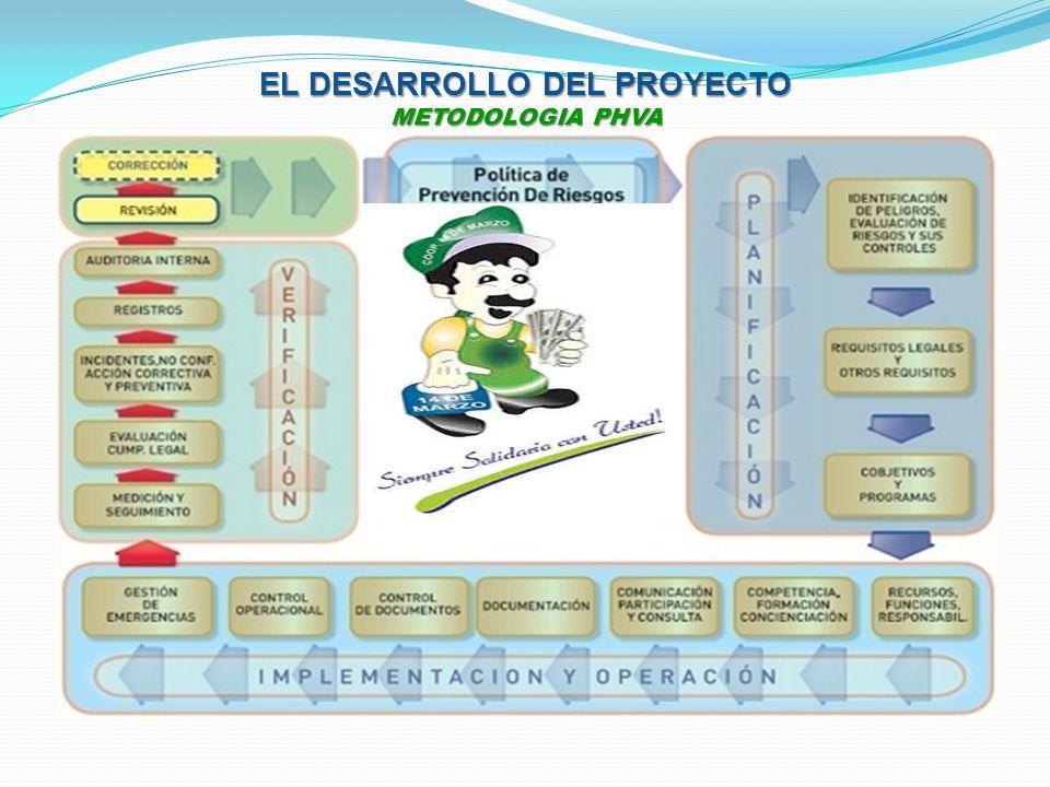 EL DESARROLLO DEL PROYECTO METODOLOGIA PHVA