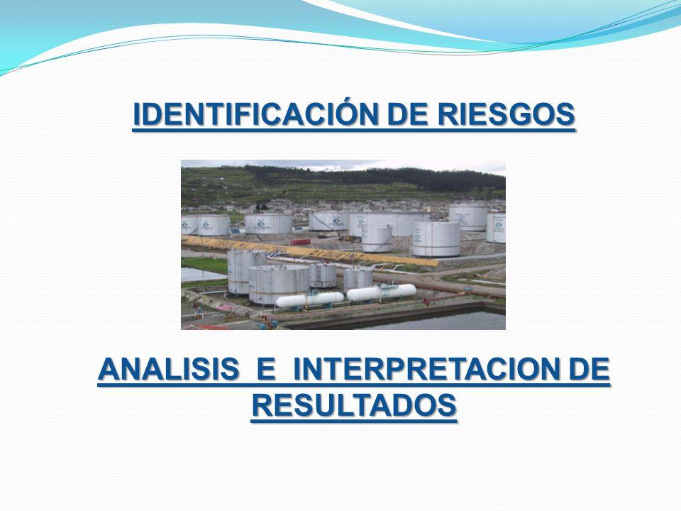 IDENTIFICACIÓN DE RIESGOS ANALISIS E INTERPRETACION DE RESULTADOS