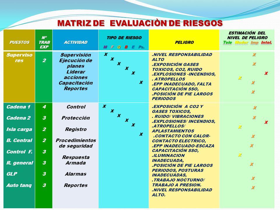 MATRIZ DE EVALUACIÒN DE RIESGOS