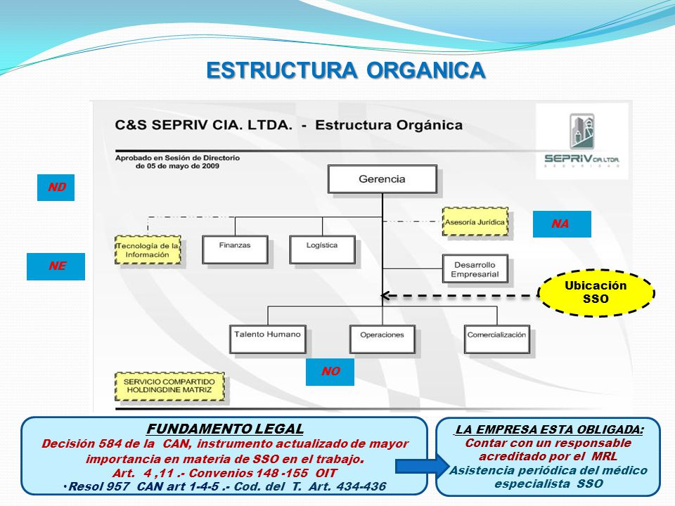 ESTRUCTURA ORGANICA FUNDAMENTO LEGAL ND NA NE Ubicación SSO NO