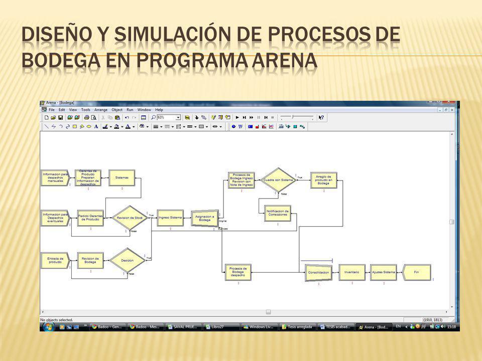 Diseño y simulación de procesos de bodega en programa Arena