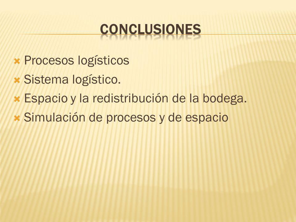 CONCLUSIONES Procesos logísticos Sistema logístico.