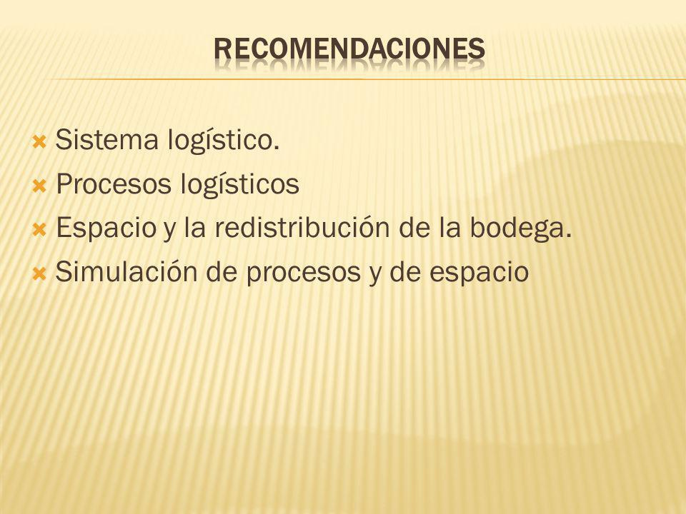 RECOMENDACIONES Sistema logístico. Procesos logísticos. Espacio y la redistribución de la bodega.