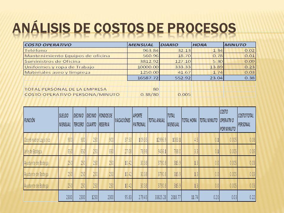 Análisis de Costos de Procesos