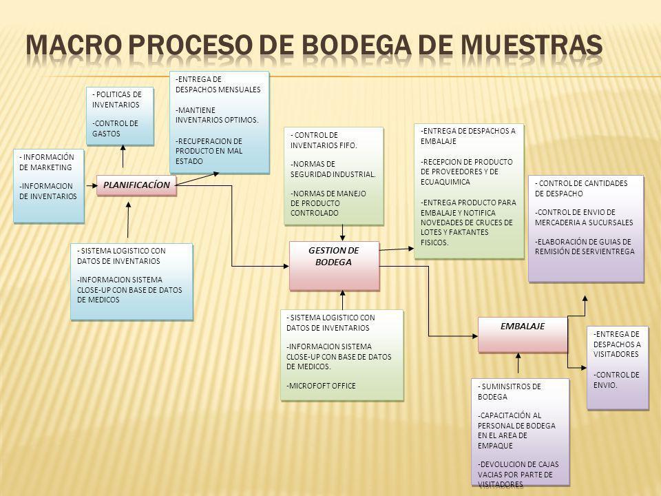 Macro Proceso de Bodega de Muestras
