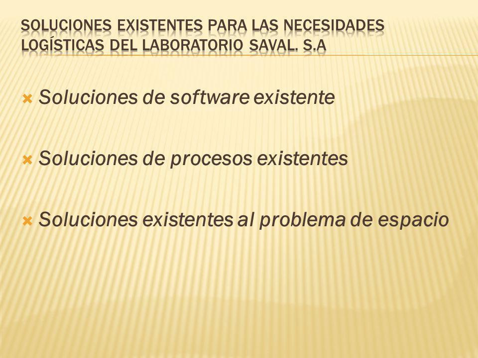 Soluciones de software existente Soluciones de procesos existentes