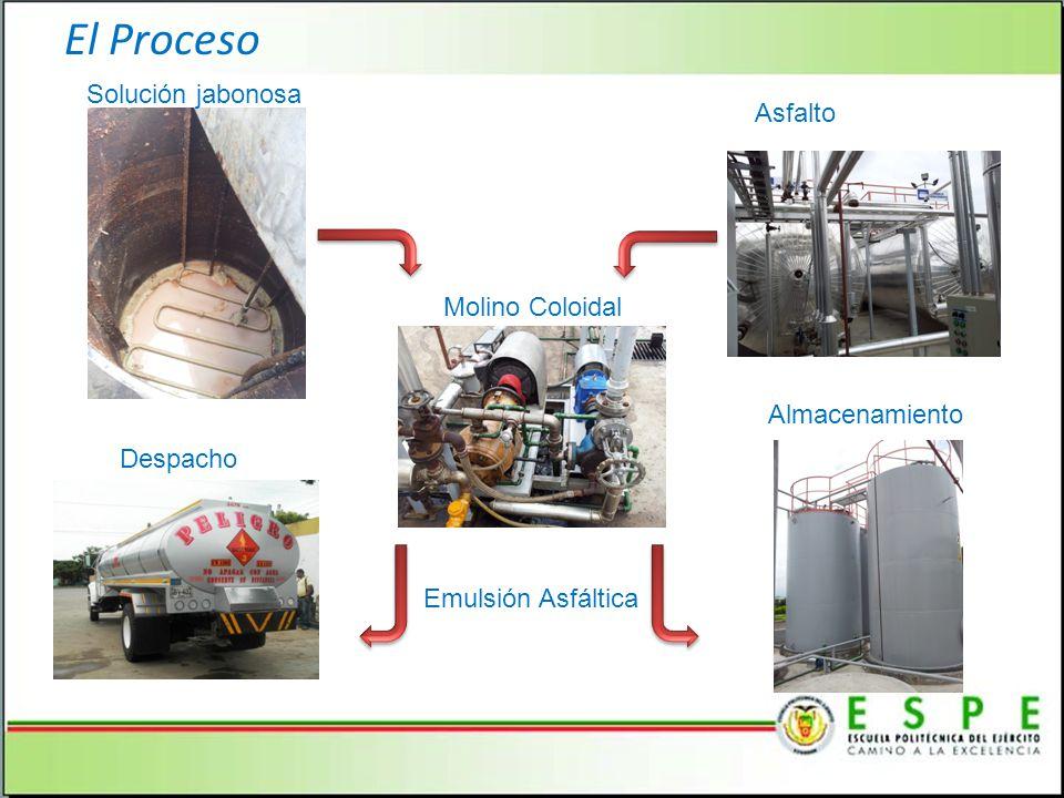 El Proceso Solución jabonosa Asfalto Molino Coloidal Almacenamiento