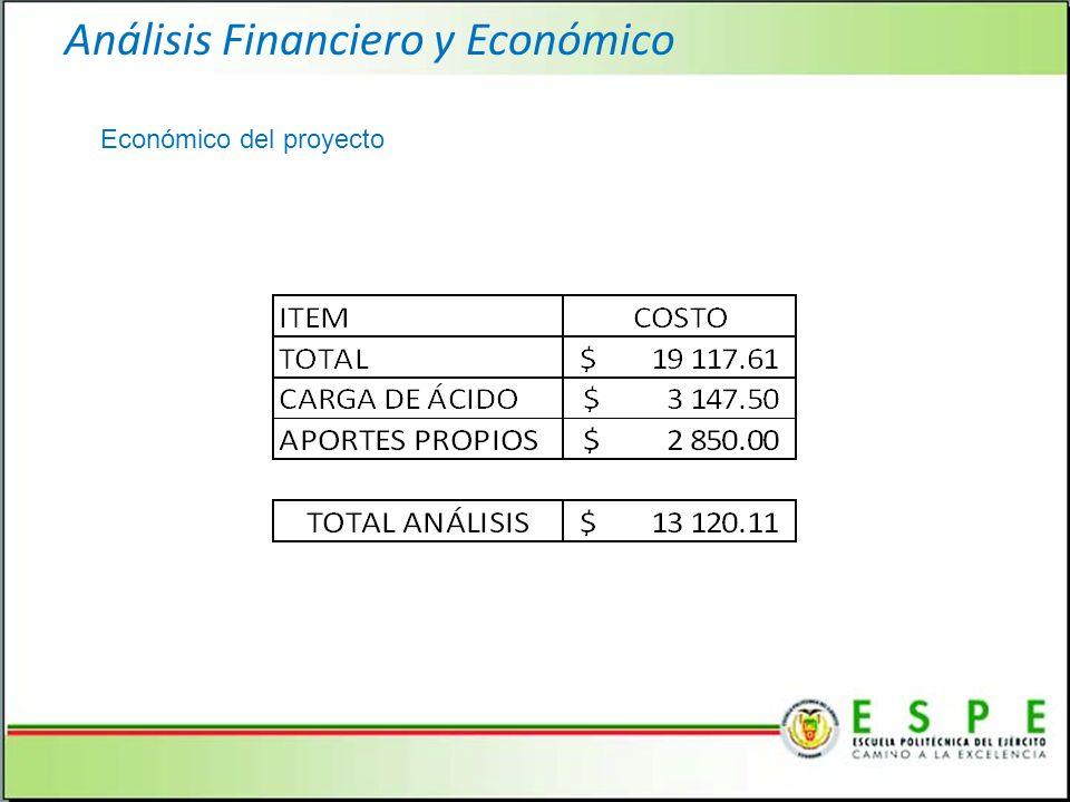 Análisis Financiero y Económico