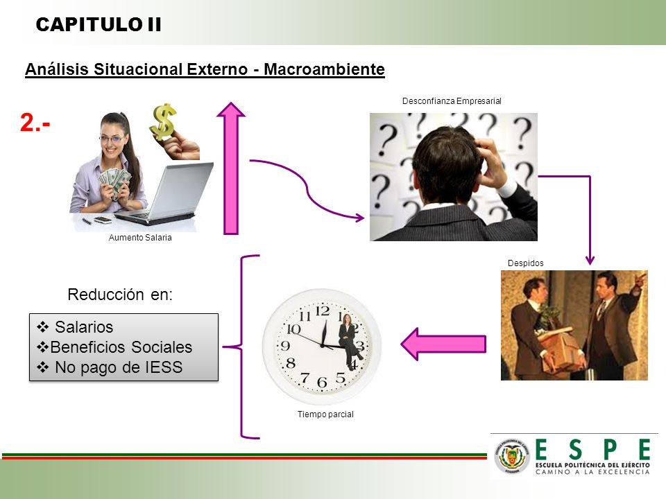 2.- CAPITULO II Análisis Situacional Externo - Macroambiente