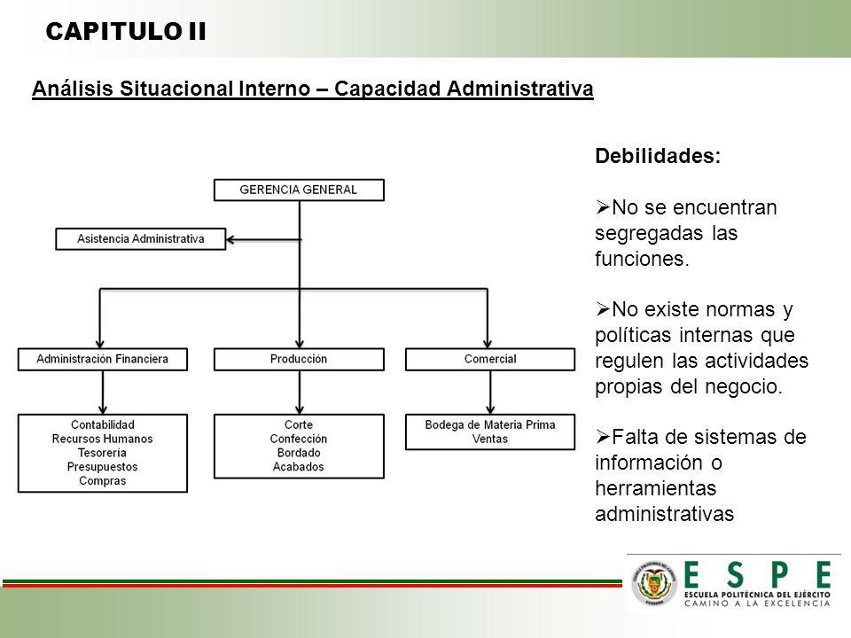 CAPITULO II Análisis Situacional Interno – Capacidad Administrativa