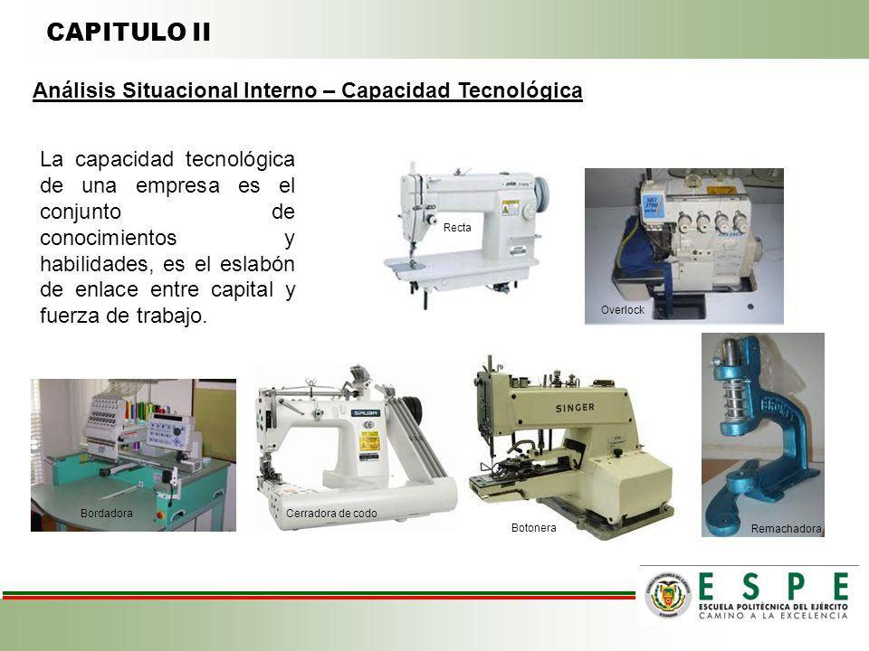 CAPITULO II Análisis Situacional Interno – Capacidad Tecnológica
