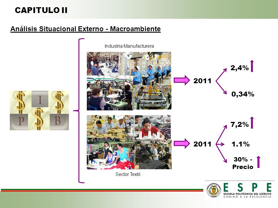 CAPITULO II Análisis Situacional Externo - Macroambiente 2,4% 2011