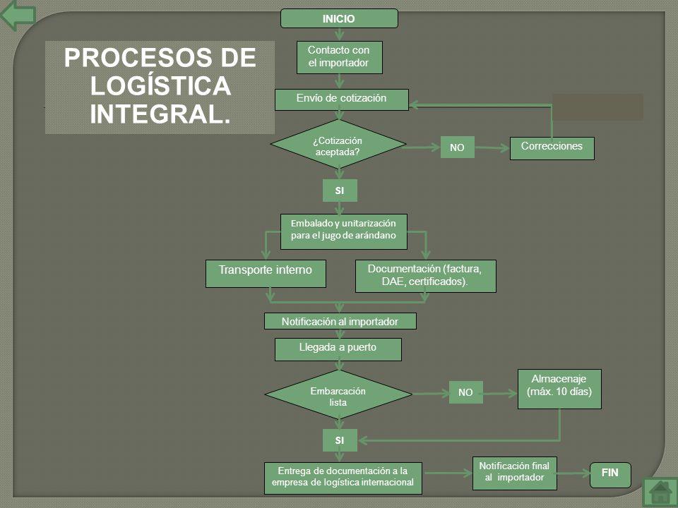 PROCESOS DE LOGÍSTICA INTEGRAL.