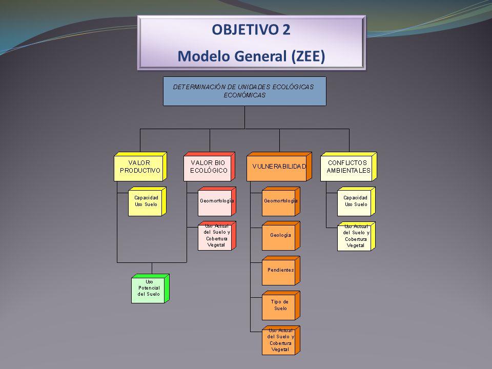 OBJETIVO 2 Modelo General (ZEE)