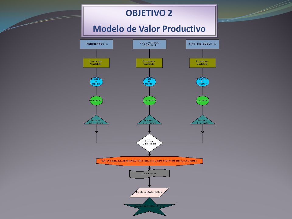 Modelo de Valor Productivo