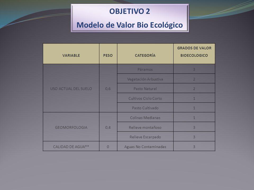 Modelo de Valor Bio Ecológico GRADOS DE VALOR BIOECOLOGICO