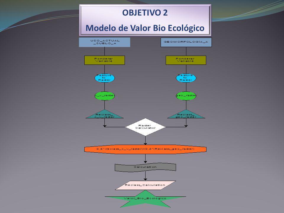 Modelo de Valor Bio Ecológico