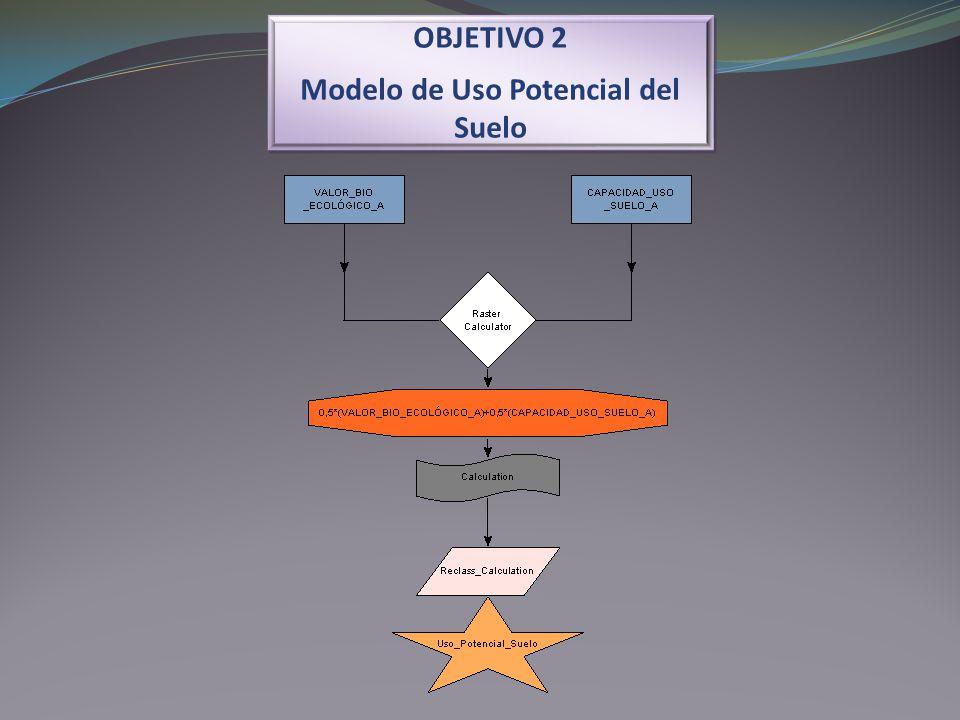 Modelo de Uso Potencial del Suelo