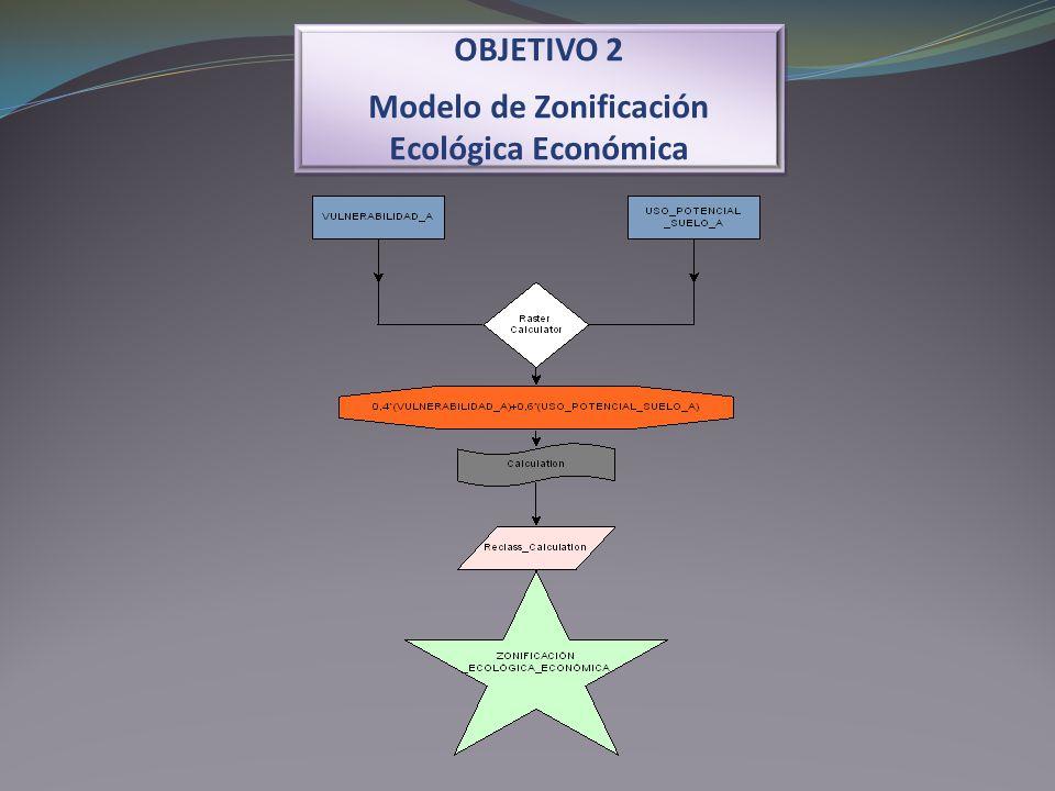 Modelo de Zonificación Ecológica Económica